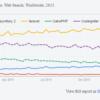 2016 最熱門的 PHP 框架 Framework (Laravel, CodeIgniter, Yii 2, CakePHP, Symfony2 …)